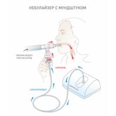 Набор для проведения аэрозольной терапии, маска аэрозольная размер L, небулайзер 6 мл, стандартная